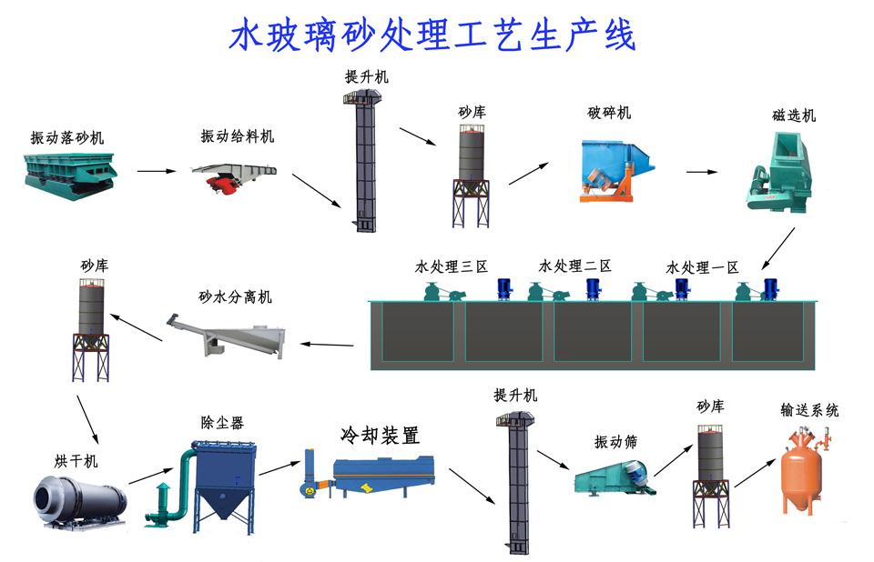 湿法再生工艺流程