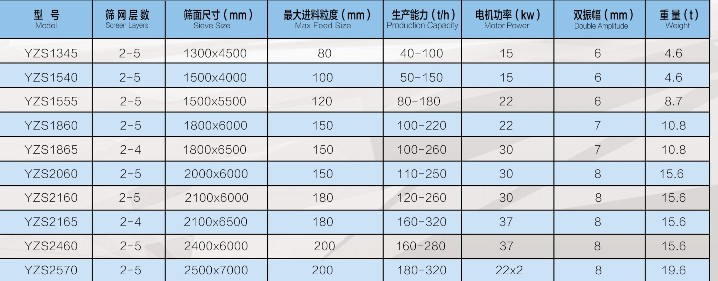 www.3559.com,新豪天地官方网站3559圆振动筛400-010-1777