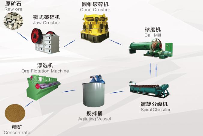 海汇集团选矿设备生产线400-010-1777