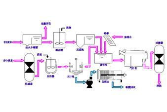 制革废水处理技术