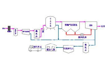 淀粉废水处理技术