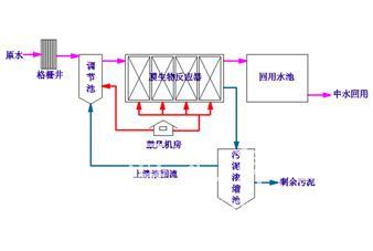 膜生物反应器(MBR)处理生活污水回用技术