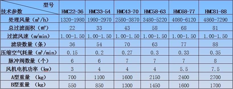 HMC系列单机脉冲袋式除尘器系列二技术性能表