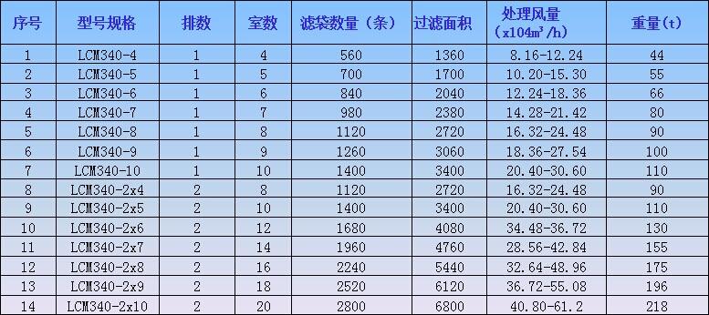 �;慵�团LCM340系列低压长袋脉冲袋式除尘器参数