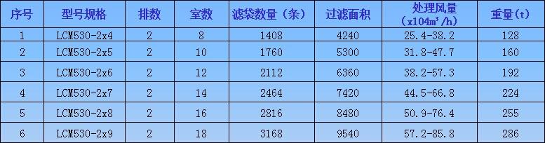 香港马报免费资料大全_香港马报免费资料大全LCM530系列低压长袋脉冲袋式除尘器参数