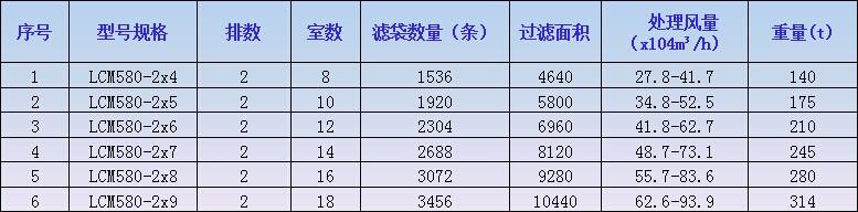 �;慵�团LCM580系列低压长袋脉冲袋式除尘器参数