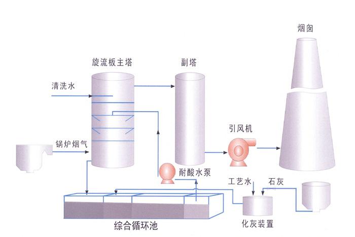 双碱法脱硫流程图