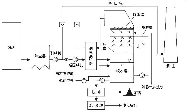 石灰石/石灰—石膏脱硫工艺流程图
