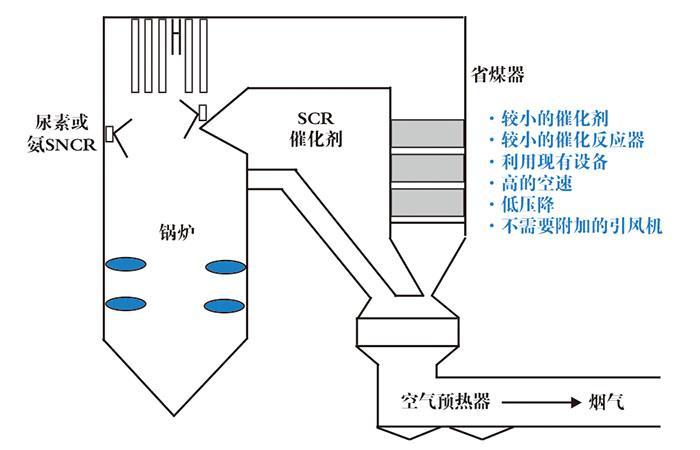 SNCR/SCR 混合脱硝工艺