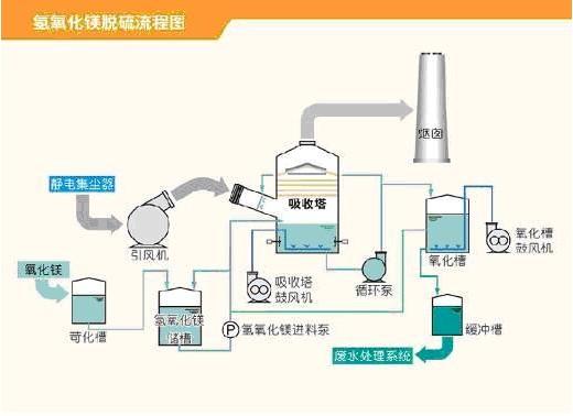 海汇集团镁法脱硫技术流程图