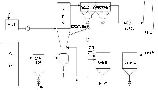干法脱硫技术