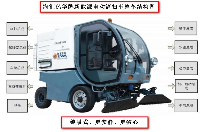 海汇亿华牌EW4DS1600新能源电动清扫车(电动扫地车)整车结构图