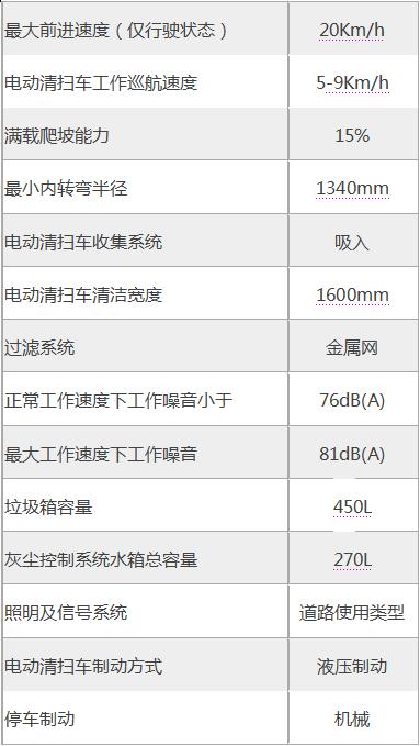 海汇亿华牌EW4DS1600新能源电动清扫车(电动扫地车)的性能数据