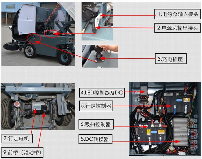 海汇亿华牌EW4DS1600新能源电动清扫车(电动扫地车)电气总成