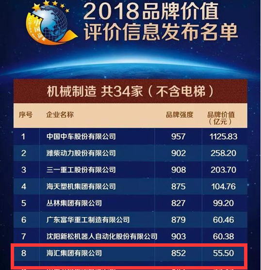 """5月9日上午,""""2018中国品牌价值评价信息发布暨第二届中国品牌发展论坛""""在上海举行。在2018中国品牌价值百强榜发布会上,海汇集团在机械制造行业中名列第八,品牌价值55.50亿元。"""