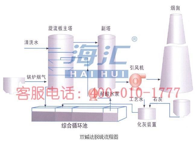 双碱法脱硫工艺