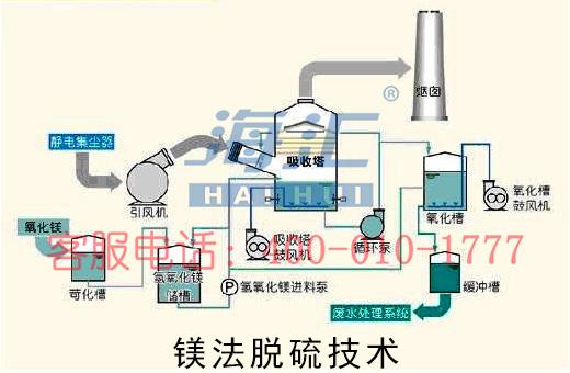 镁法脱硫技术