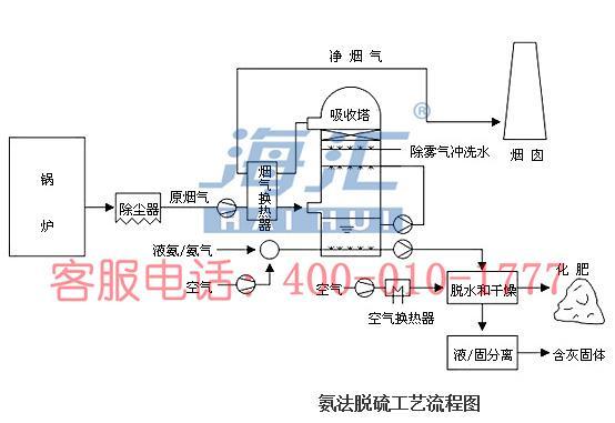 氨法脱硫技术