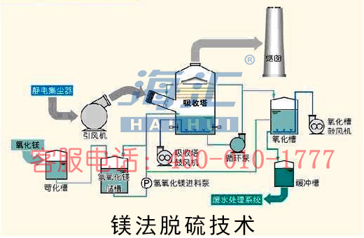 海�R集�F�V法�硫技�g流程�D